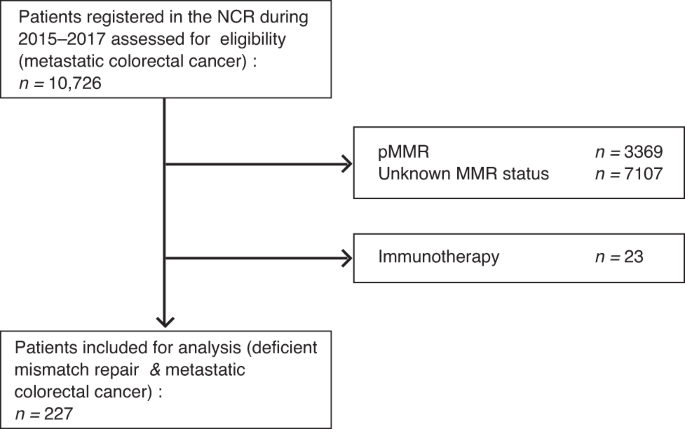 Survival Of Patients With Deficient Mismatch Repair Metastatic Colorectal Cancer In The Pre Immunotherapy Era British Journal Of Cancer