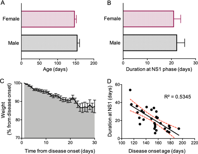 Dynamic Interplay Between H Current And M Current Controls Motoneuron Hyperexcitability In Amyotrophic Lateral Sclerosis Cell Death Disease