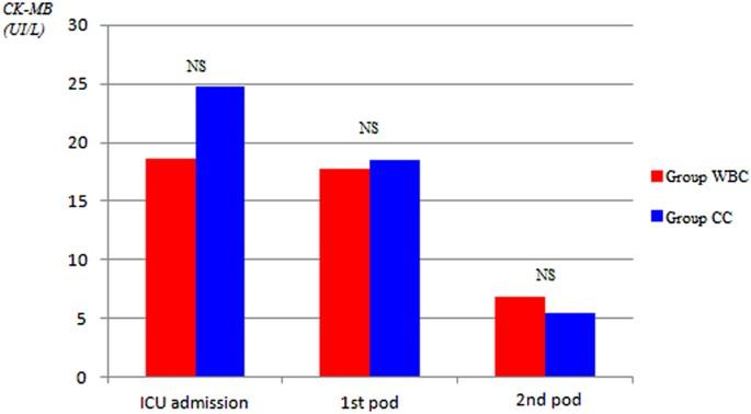 Warm blood cardioplegia versus cold crystalloid cardioplegia