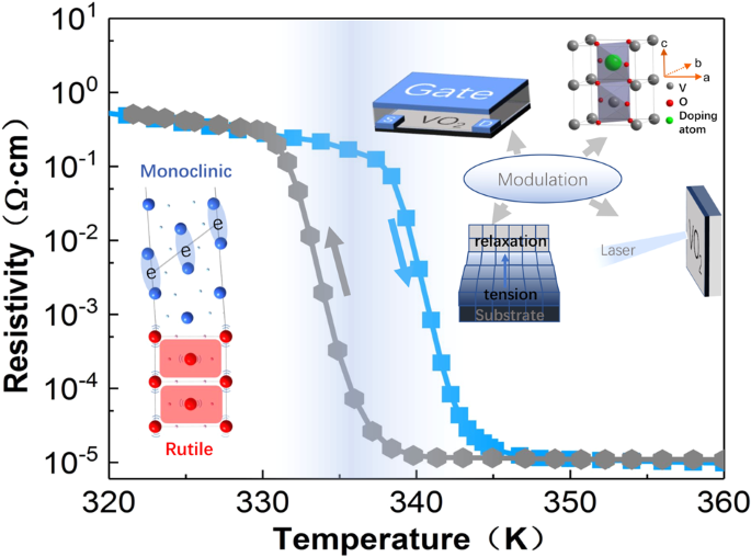 Recent progress in the phase-transition mechanism and modulation of ...