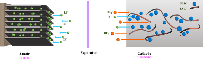 Binder- and conductive additive-free laser-induced graphene/LiNi1/3Mn1/3Co1/3O2 for advanced hybrid supercapacitors