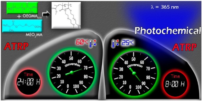 A facile method for the controlled polymerization of biocompatible