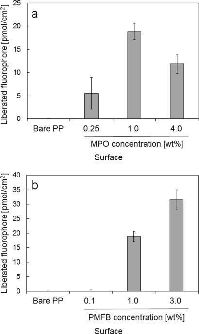 Surface-functionalization of isotactic polypropylene via dip-coating