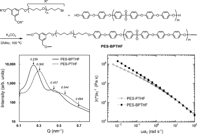 Synthesis and properties of long-chain-branched poly(aryl