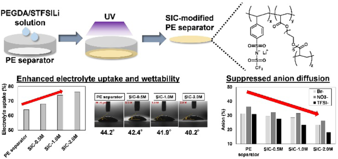 Fabrication of single-ion conducting polymer-coated separators and their application in nonaqueous Li-O2 batteries