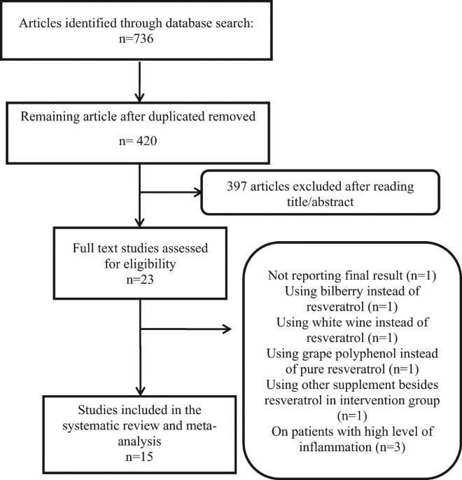 resveratrol supplement change inflammatory mediators  systematic review  meta analysis