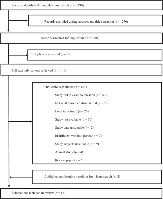 dietary fat fibre satiation  satietya systematic review  acute studies european