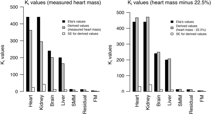 Metabolic rate of major organs and tissues in young adult South Asian women