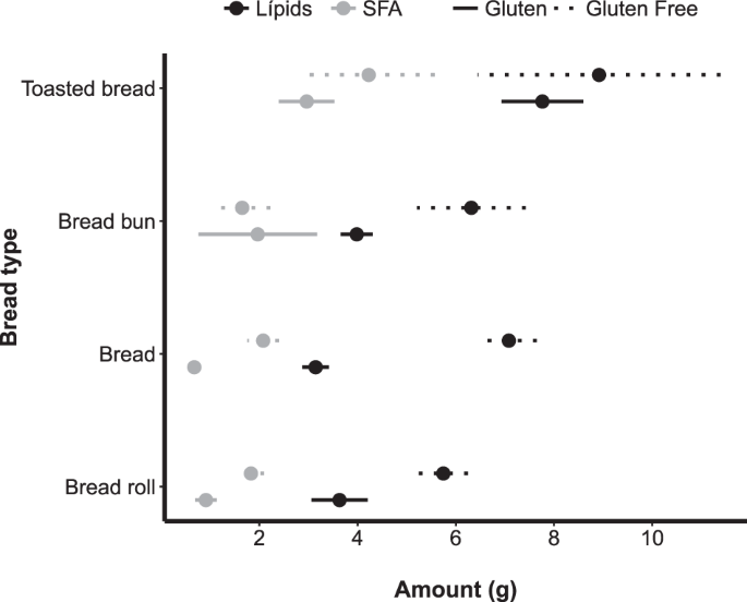 Differences in the macronutrient and dietary fibre profile of gluten-free products as compared to their gluten-containing counterparts