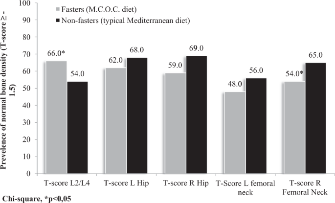 The significant effect on musculoskeletal metabolism and bone density of the Eastern Mediterranean Christian Orthodox Church fasting