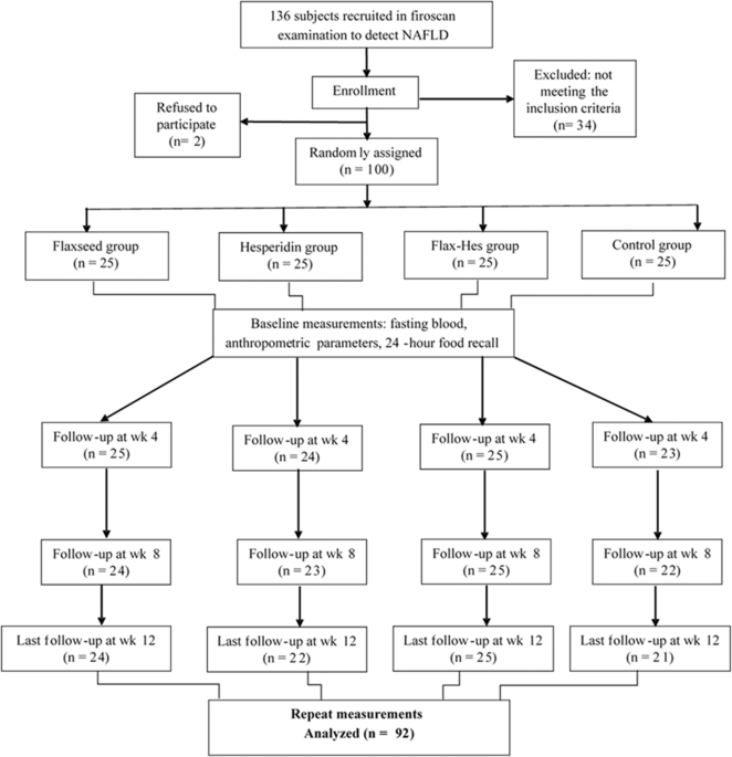 The efficacy of flaxseed and hesperidin on non-alcoholic fatty liver disease: an open-labeled randomized controlled trial
