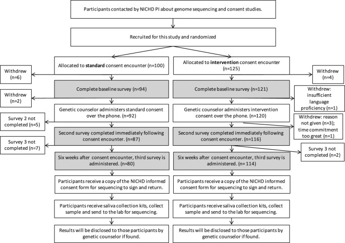 A Randomized Controlled Study Of A Consent Intervention For