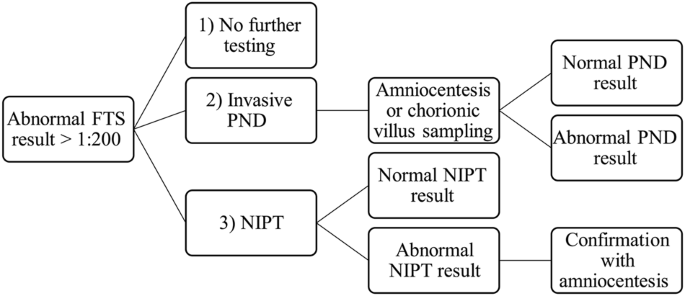 Offering A Choice Between Nipt And Invasive Pnd In Prenatal Genetic