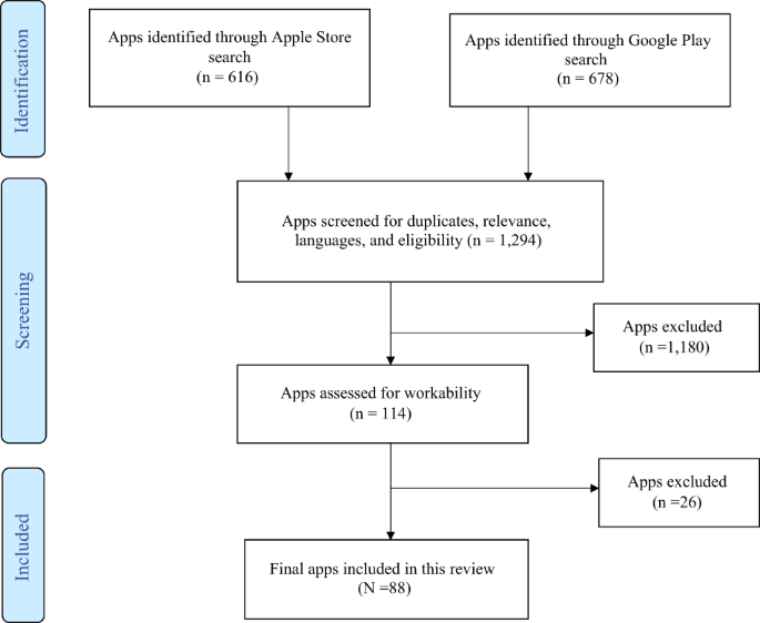 Characteristics and quality of genetics and genomics mobile apps: a systematic review