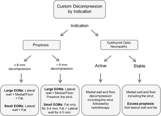 Evolution of thyroid eye disease decompression—dysthyroid