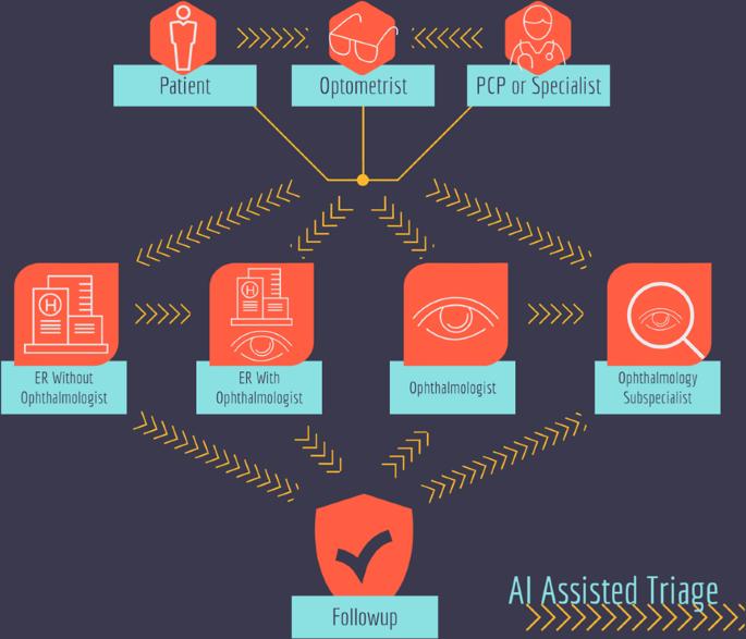 A renaissance of teleophthalmology through artificial intelligence