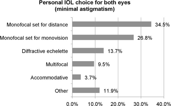 Which intraocular lens would ophthalmologists choose for themselves?