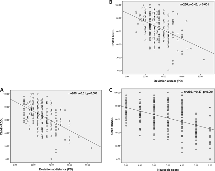 Health-related quality of life correlated with the clinical severity