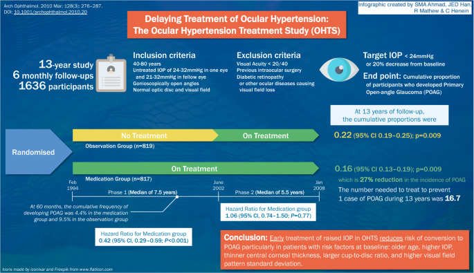 Infographic of the Ocular Hypertension Study (OHTS)