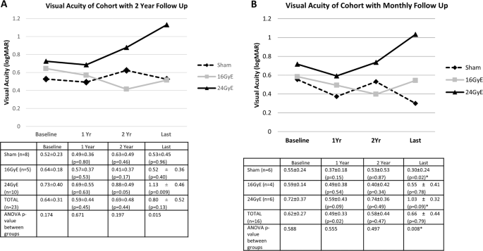 Phase I/II randomized study of proton beam with anti-VEGF for exudative age-related macular degeneration: long-term results