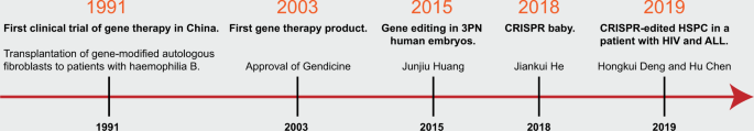An overview of development in gene therapeutics in China