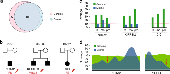 Regional Autism Rates Point To Impact >> Genome Sequencing Identifies Multiple Deleterious Variants In Autism