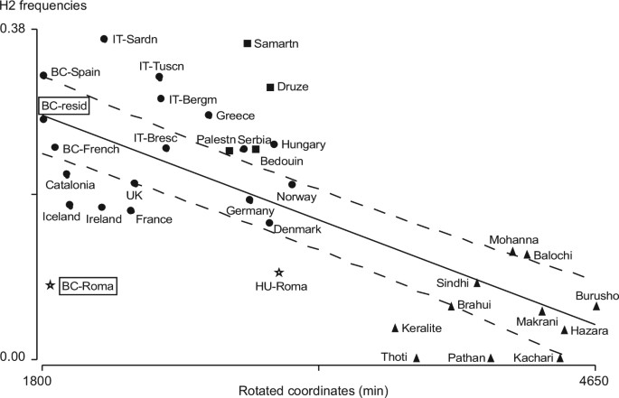 Tau haplotypes support the Asian ancestry of the Roma
