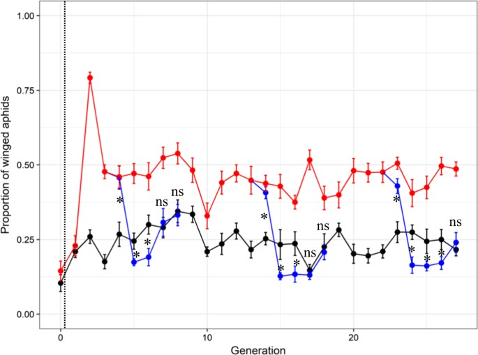 Evolution without standing genetic variation: change in