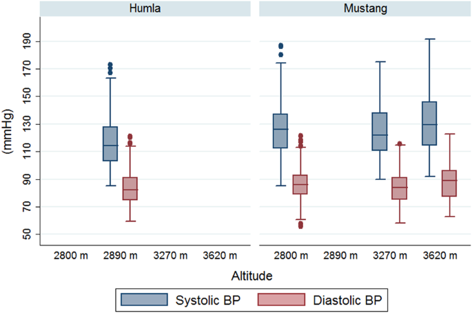 Box plot of systolic and diastolic blood pressure values by altitude level