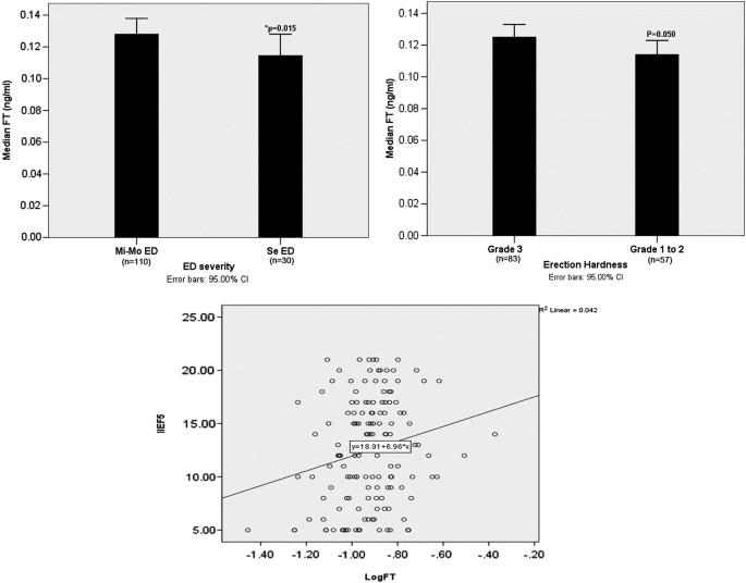 Free testosterone correlated with erectile dysfunction