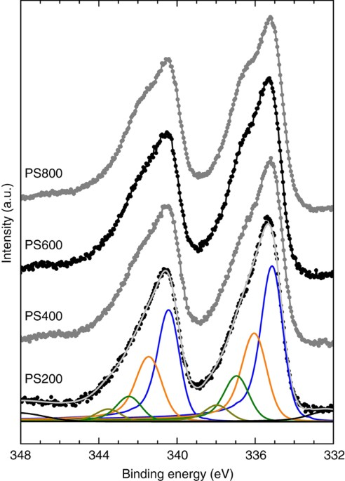 Interfacial Charge Distributions In Carbon Supported Palladium