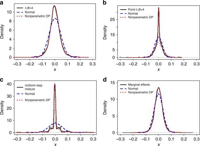 Non-parametric genetic prediction of complex traits with