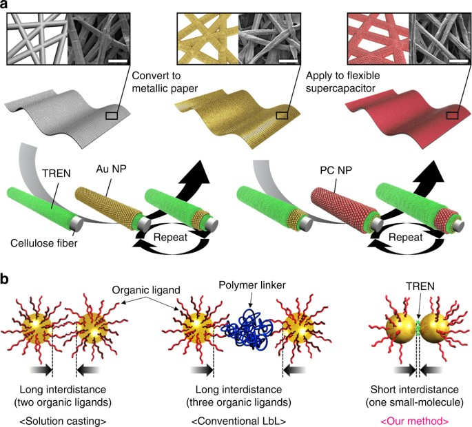 Flexible supercapacitor electrodes based on real metal-like