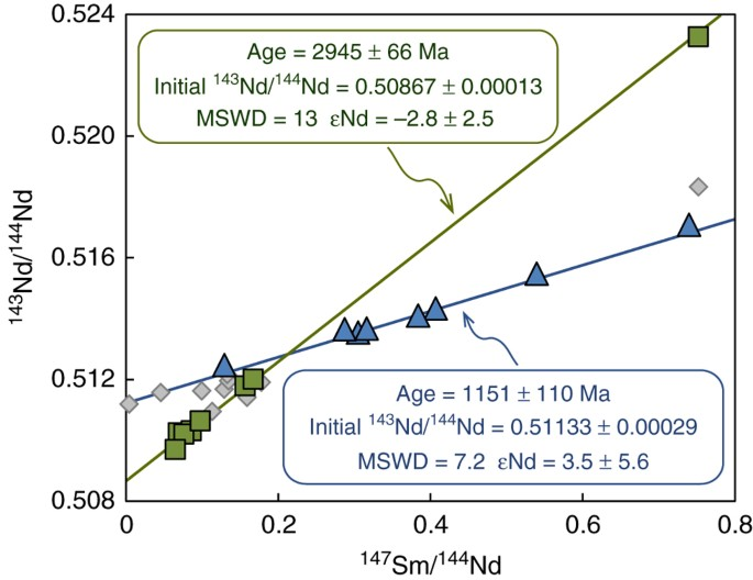 Archaean And Proterozoic Diamond Growth From Contrasting Styles Of