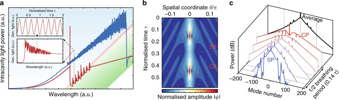 ebook Magnetothermal Properties near Quantum Criticality in the Itinerant