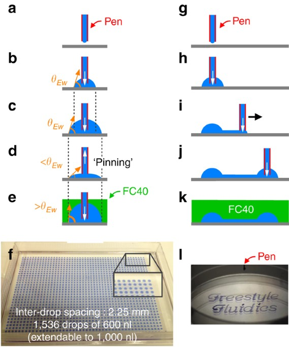 microfluidics with fluid walls nature communications