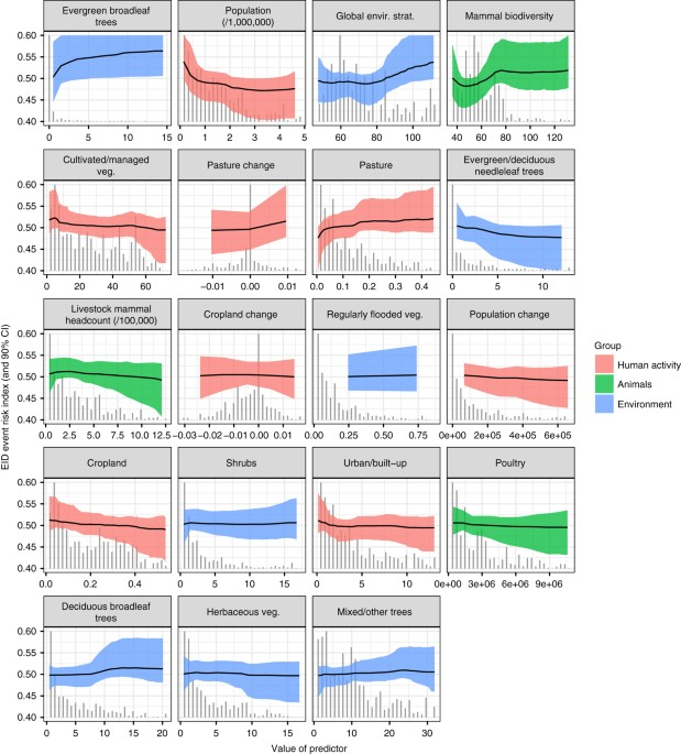 Global Hotspots And Correlates Of Emerging Zoonotic Diseases