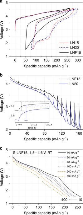 Mitigating oxygen loss to improve the cycling performance of high electrochemical analysis of the origin of the improved cycling performance upon fluorine substitution a voltage profiles obtained upon first cycle and fandeluxe Choice Image