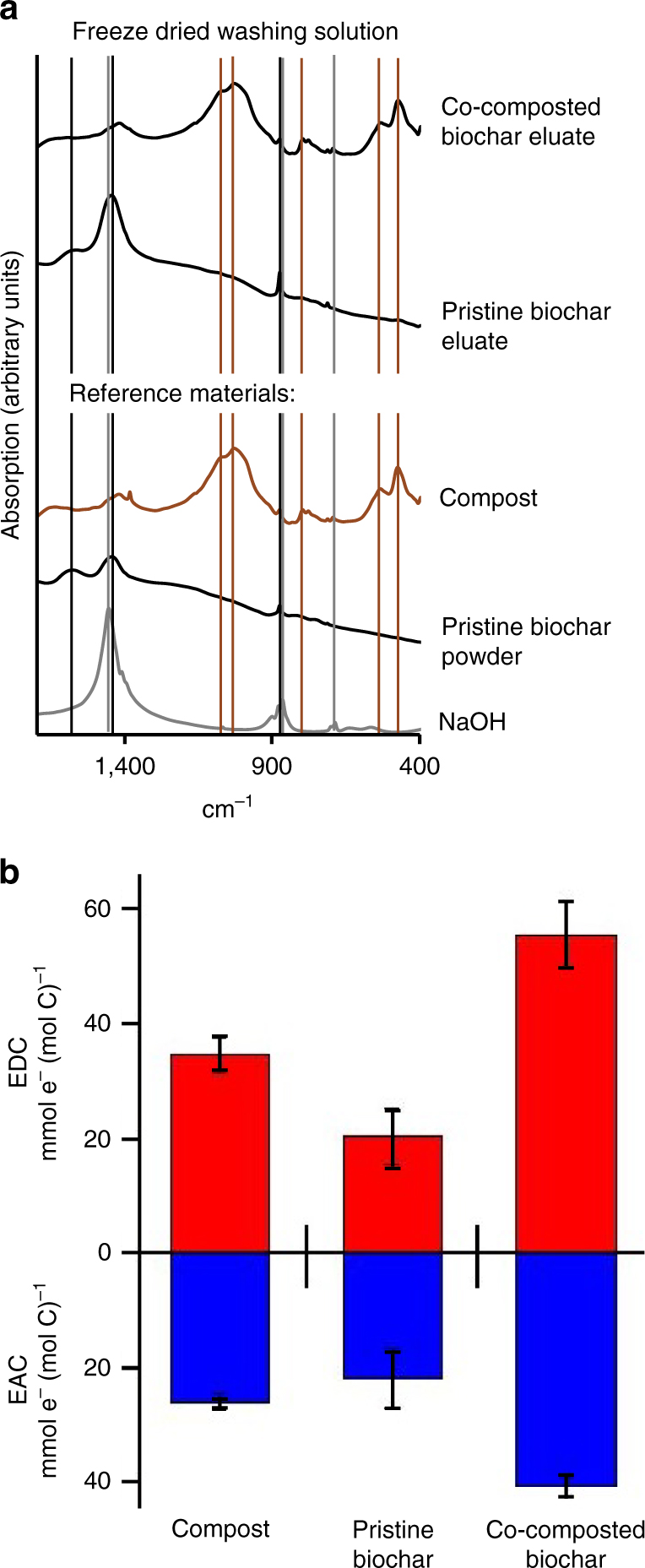 Organic Coating On Biochar Explains Its Nutrient Retention And Shaker 500 Wiring Diagram Ex Situ Analysis Of The Extracted From With 005 M Naoh A Fourier Transformed Infrared Ftir Spectra Freeze Dried Eluates