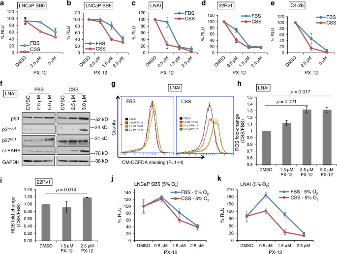 the trx1 inhibitor px12 induces loss of viability in combination with ad au2013e indicated cell lines were treated for 72 h with dmso or px12
