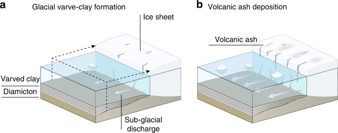 Enhanced ice sheet melting driven by volcanic eruptions during the illustration showing the formation of glacial varved clay in response to volcanic eruptions during the last deglaciation of the fennoscandian ice sheet a ccuart Images