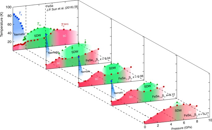 Maximizing T C By Tuning Nematicity And Magnetism In Fese