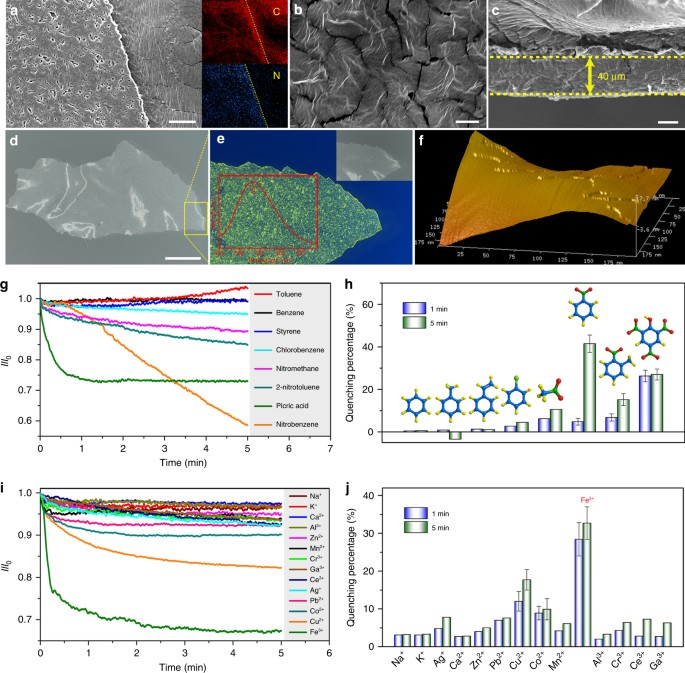 Ultrathin two dimensional porous organic nanosheets with molecular chemical sensing by mmms containing nus 24 nanosheets a b fe sem and edx elemental mapping carbon and nitrogen images of the mmms scale bar malvernweather Gallery
