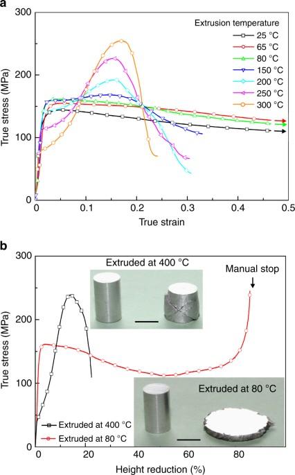Room Temperature Formability
