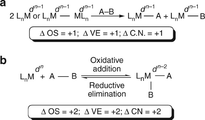 Prinl Types Of Oxidative Addition Reaction Observed With D Block Metals A Two Single Electron Oxidations An B Bond Substrate At Either