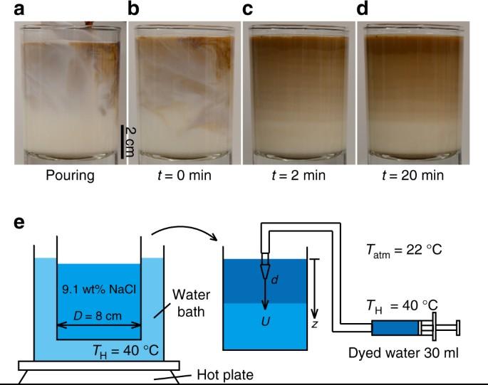 Laboratory Layered Latte Nature Communications