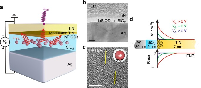 Concept Of Gated TiN/SiO2/Ag Plasmonic Heterostructure For Active Control  Of Spontaneous Emission. A Schematic Of The Gated Plasmonic Heterostructure  That ...