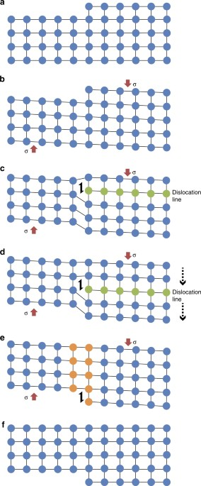 Crystal Plasticity As An Indicator Of The Viscous Brittle Transition