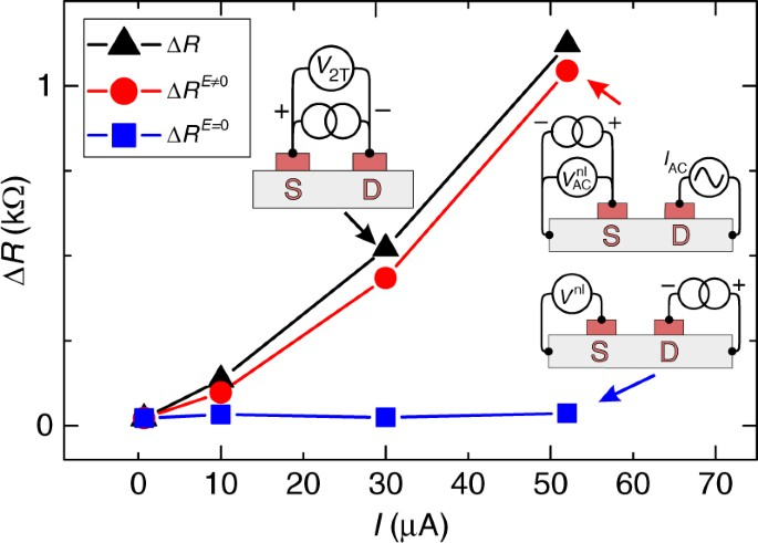 Influence Of The Electric Field On Magnetoresistance Comparison Measured Two Terminal Spin Signal Δ R Black Triangles With E 0 S