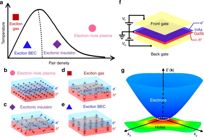 Evidence for a topological excitonic insulator in InAsGaSb bilayers   Nature Communications